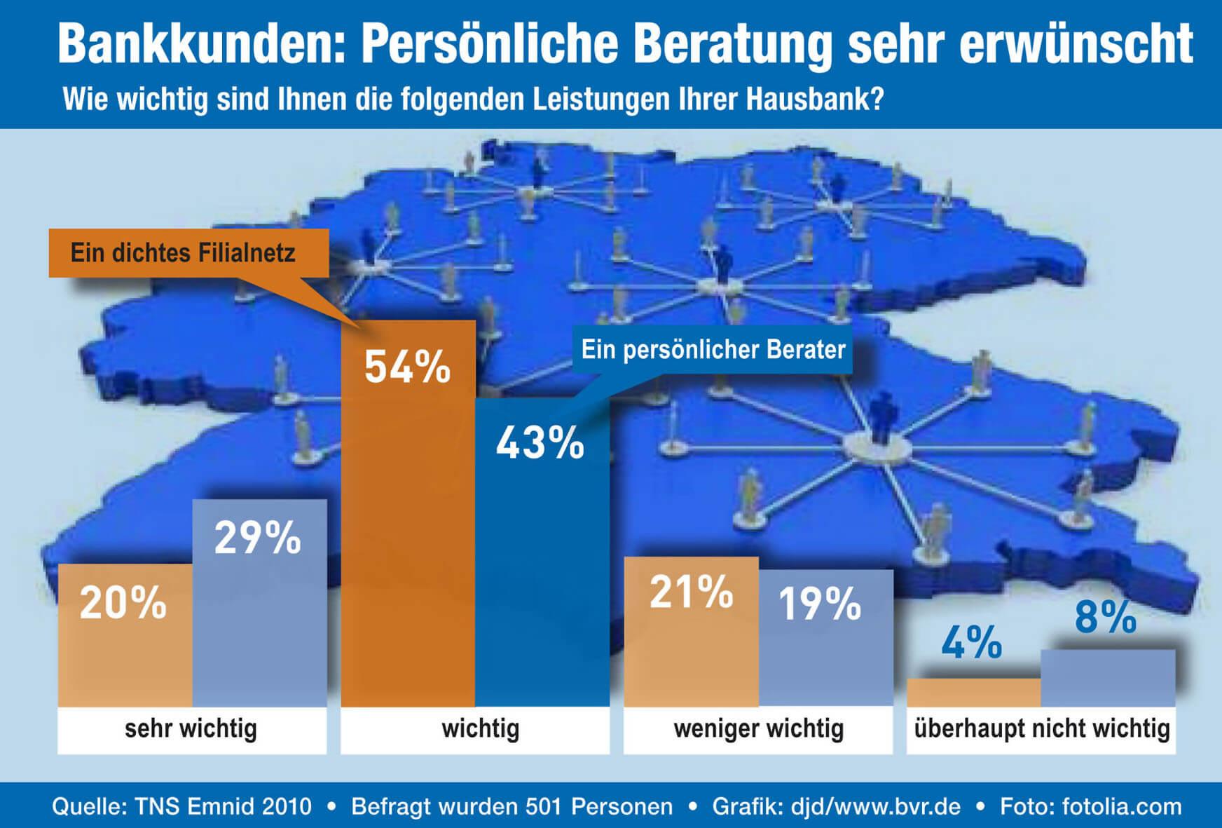 Umfrage zum Onlinebanking (c) Foto: djd/BV Volksbanken