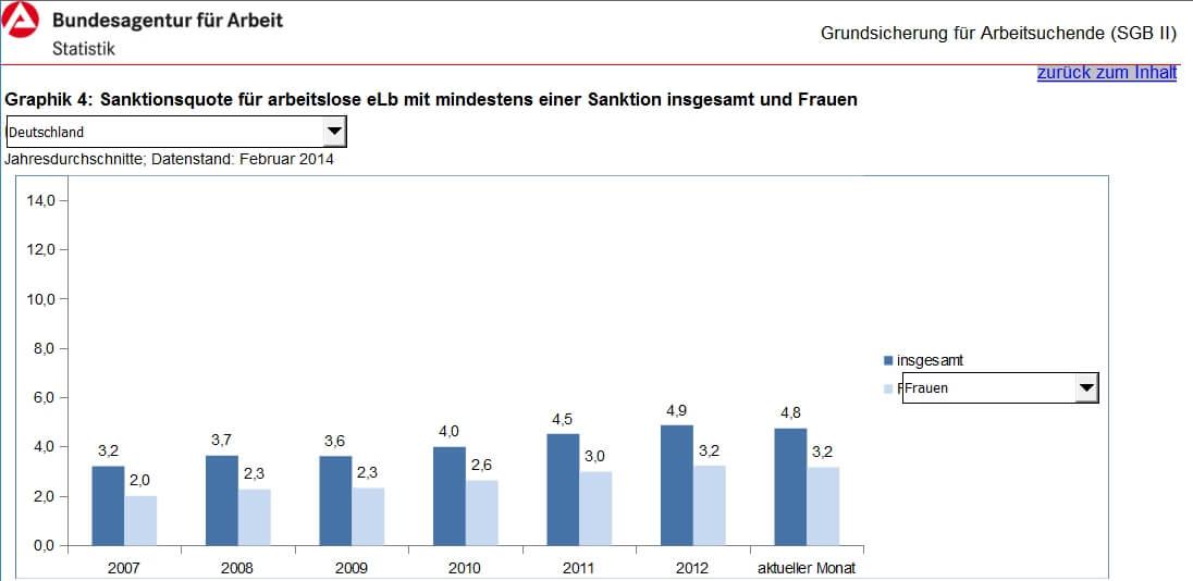 Sanktionsquote für arbeitslose eLb mit mindestens einer Sanktion insgesamt und Frauen, Quelle: statistik.arbeitsagentur.de