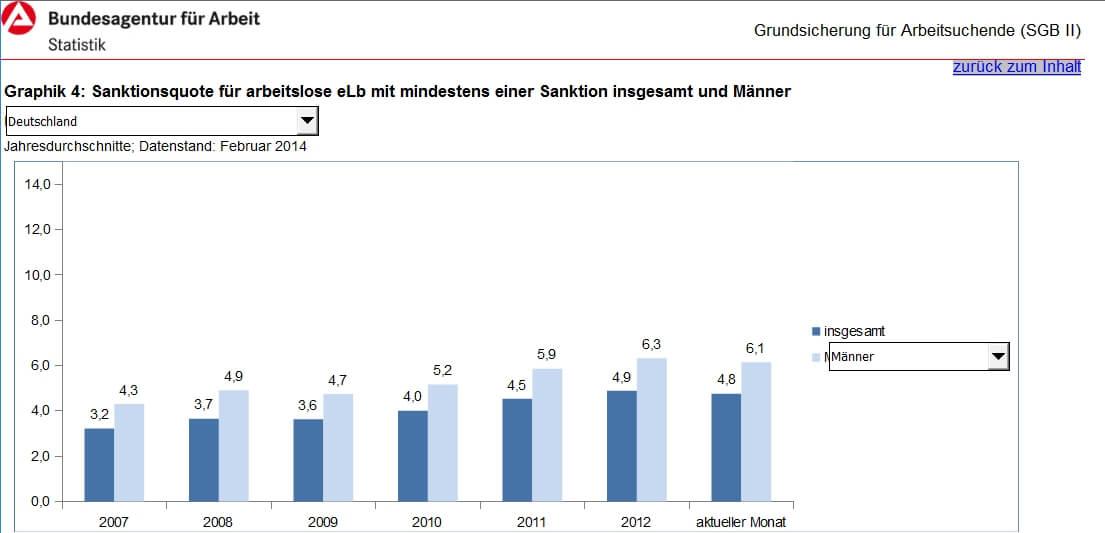 Sanktionsquote für arbeitslose eLb mit mindestens einer Sanktion insgesamt und Männer, Quelle: statistik.arbeitsagentur.de