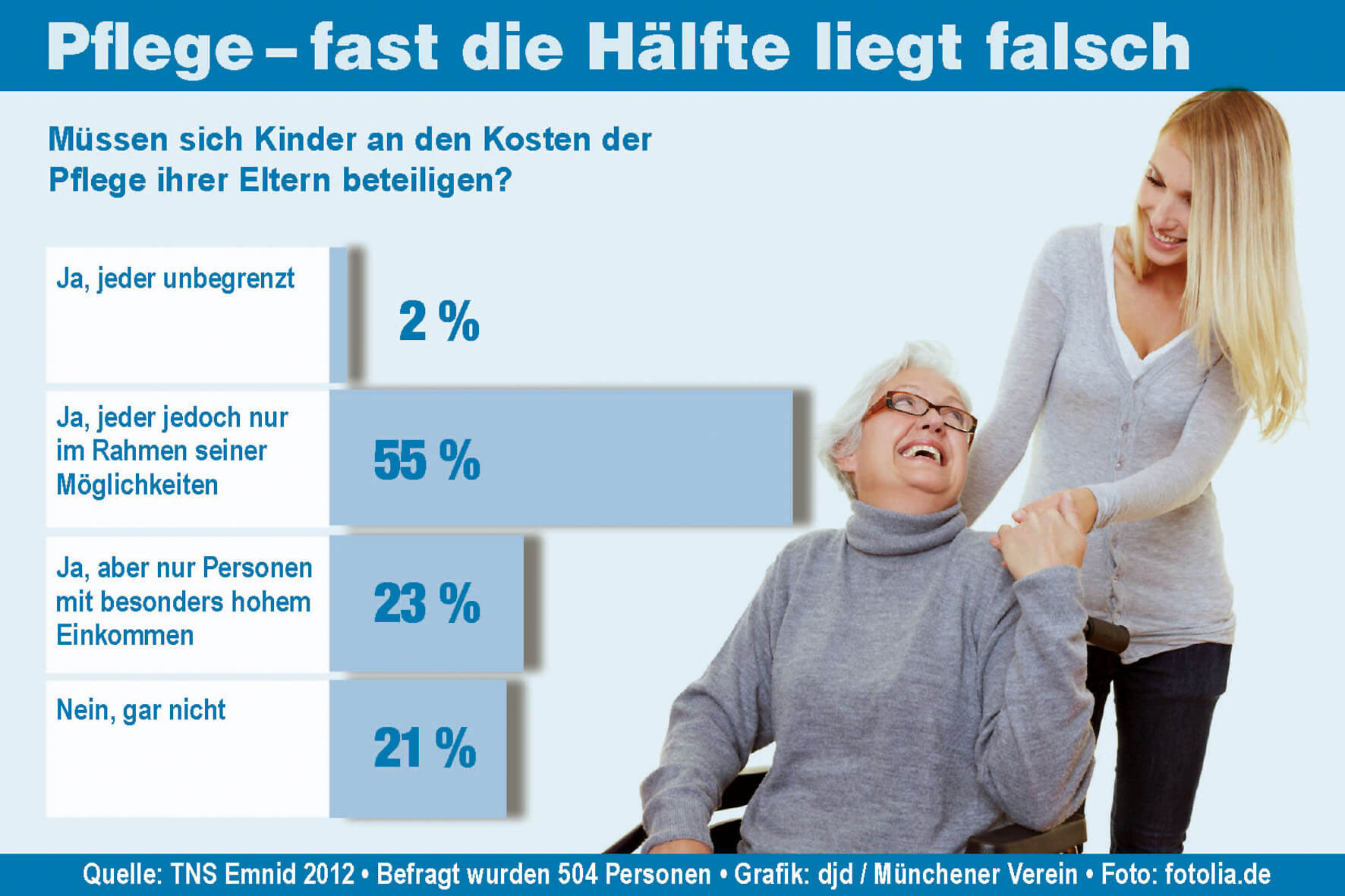 Dass Kinder sich an den Kosten für die Pflege ihrer Eltern beteiligen müssen, wird von vielen falsch eingeschätzt. Foto: djd/www.deutsche-privat-pflege.de