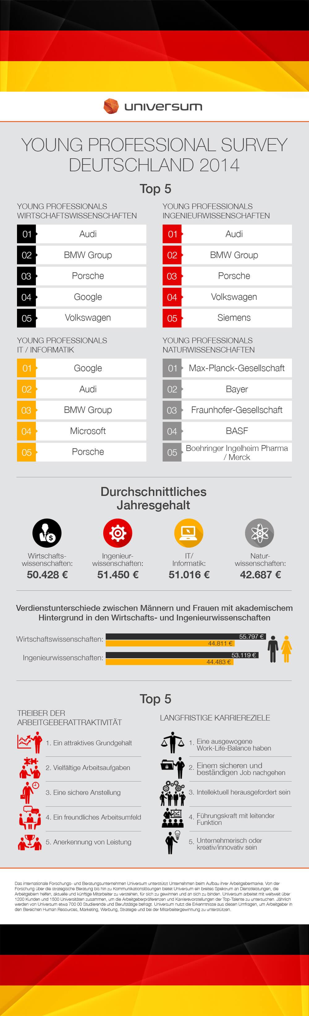 Infografik TOP5 Arbeitgeber + Jahresgehalt + Arbeitgeberattraktivität + Karriereziele des Universum Young Professional Survey 2014