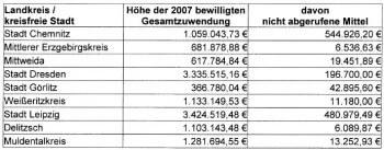 fördermittel sachsen 2007