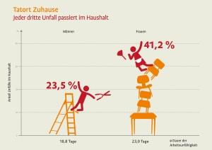 Minijobzentrale Tatort Zuhause (c) minijob-zentrale.de
