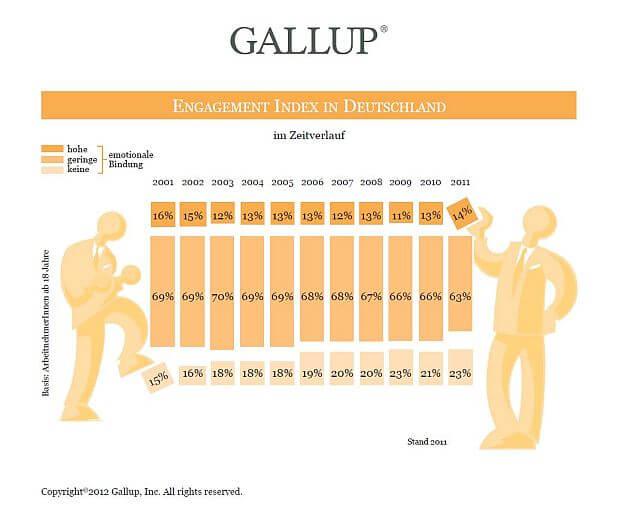 Grafik | Gallup Zeitverlauf 2001 bis 2012 (c) gallup.com