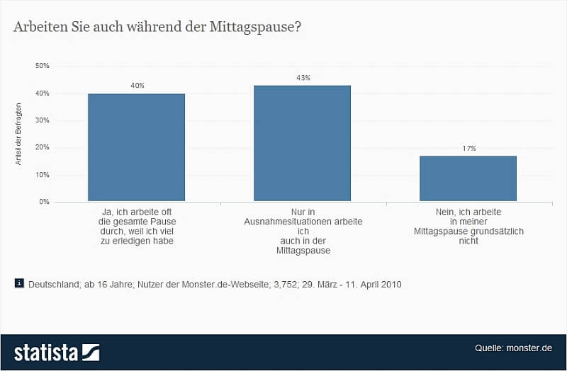 Infografik   Mittagspause   Arbeiten Sie weiter ? (c) statista.com