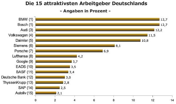 Grafik TOP 15 Attraktive Arbeitgeber 2013 (c) berufsstart.de