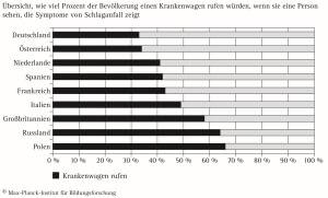 Warnsignale von Herzinfarkt und Schlaganfall werden fehlgedeutet (c) Max-Planck-Institut für Bildungsforschung / mpib-berlin.mpg.de