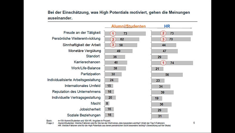 Grafik: Digital Natives Motivation (c) stiftung-nv.de