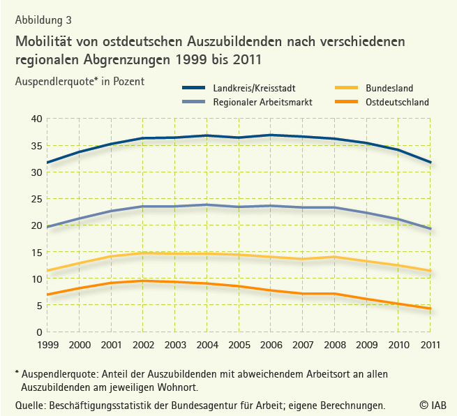 Mobilität von ostdeutschen Auszubildenden 1999 bis 2011 - IAB 16-2012