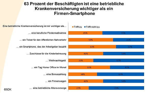 Statistik betriebliche Krankenversicherung wichtiger als Firmenwagen und Firmensmartphone (c) SDK Umfrage 2012