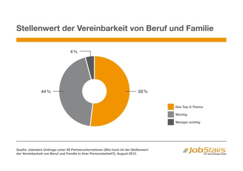 Stellenwert der Vereinbarkeit von Beruf und Famillie