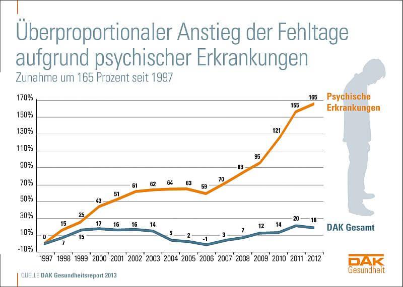 Anstieg psychischer Krankheiten 2013 (c) DAK.de