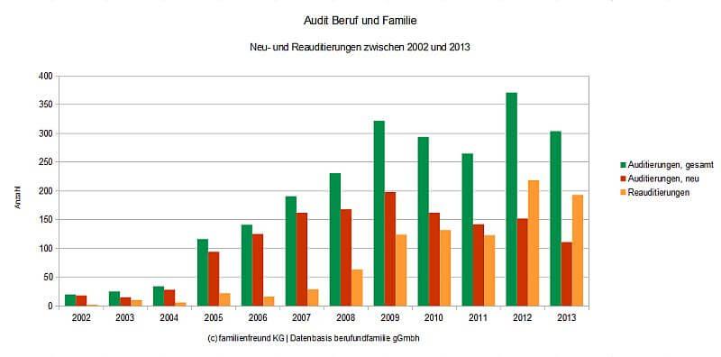 audit beruf und familie grafik stand 2013 (c) familienfreund.de