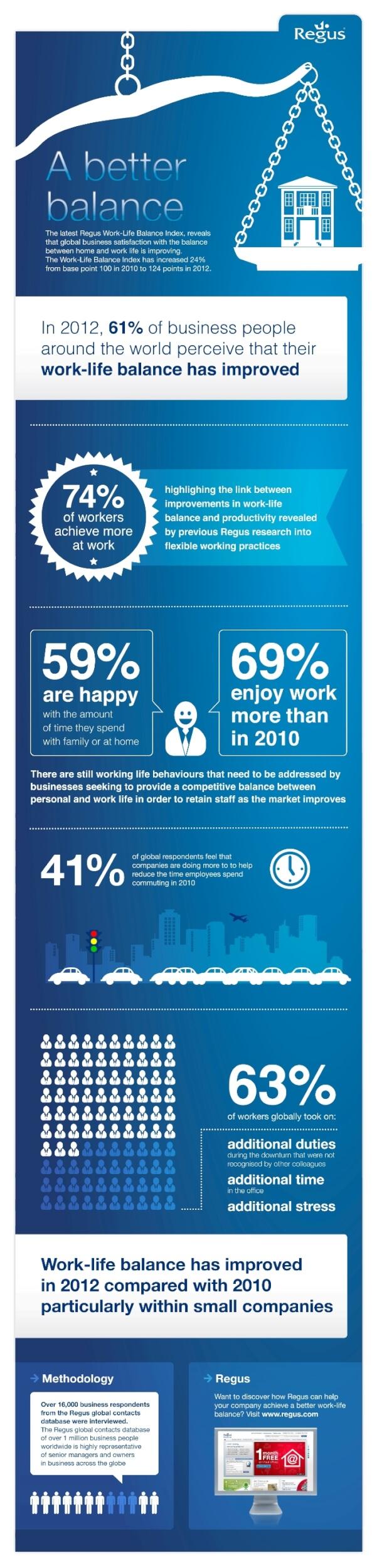 Infografik Work-Life Balance Index 2012 Regus