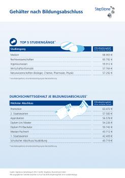 2012 Gehaltsreport TopFlop Bildungsabschluss