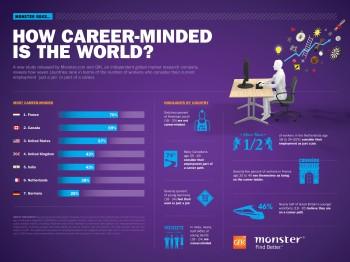 Infografik 2014 Monster.de/GfK Umfrage Job und Karriere (c) monster.de