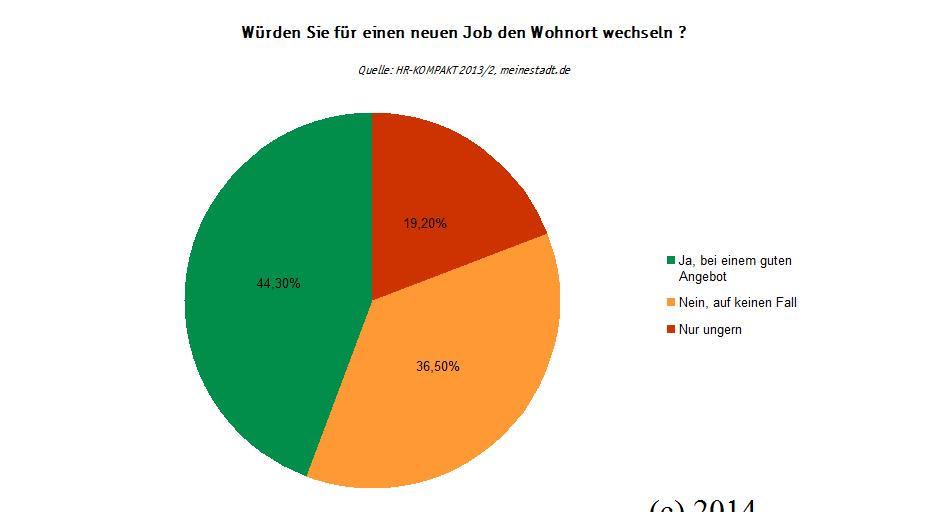 Infografik Mobilität neuer Job (c) meinestadt.de/familienfreund.de