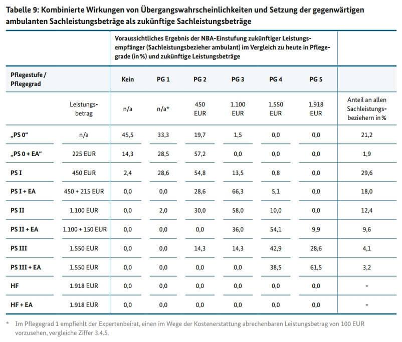 """Tabelle 9: kombinierte Wirkungen von Übergangswahrscheinlichkeiten und Setzung der gegenwärtigen Sachleistungsbeträge als zukünftige Sachleistungsbeträge aus """"Bericht des Expertenbeirats zur konkreten Ausgestaltung des neuen Pflegebedürftigkeitsbegriffs"""" 2013 (c) bmg.bund.de"""