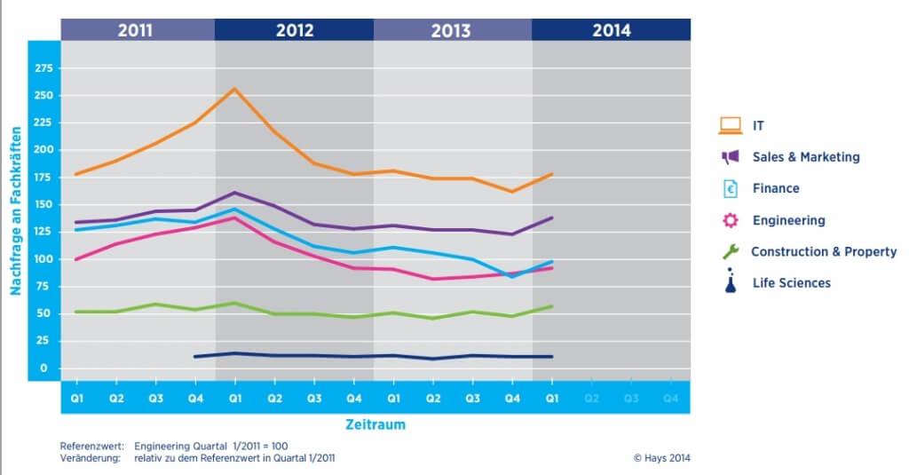 Hays Fachkräfte-Index Q1/2014: Fachkräftenachfrage nach Branchen im Zeitverlauf 2011-2014 Bezugspunkt Engineering (c) hays.de