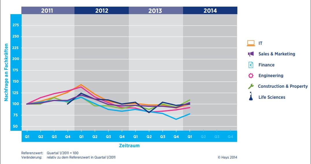 Hays Fachkräfte-Index Q1/2014: Fachkräftenachfrage nach Branchen im Zeitverlauf 2011-2014 (c) hays.de
