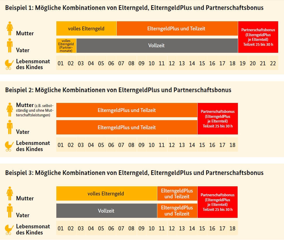 Beispiele Elterngeld Plus, Stand 01. Januar 2015 (c) BMFSFJ.de