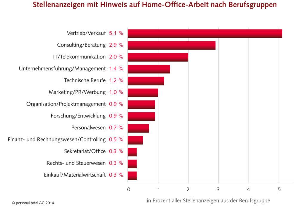 Stellenanzeigen mit Hinweis auf Home-Office-Arbeit nach Berufsgruppen (c) Personal Total AG