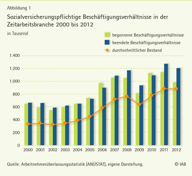 Sozialversicherungspflichtige Beschäftigungsverhältnisse in der Zeitarbeitsbranche 2000 bis 2012 (c) iab.de