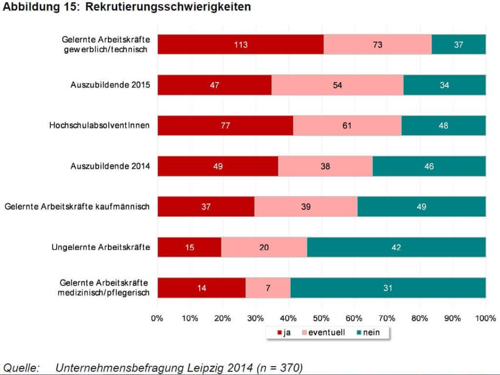 Abbildung 15 Rekrutierungsschwierigkeiten (c) Unternehmensbefragung Leipzig 2014