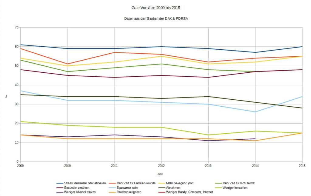 Gute Vorsätze der Deutschen im Zeitverlauf 2009 bis 2014 (c) Datengrundlage DAK und FORSA Grafik familienfreund KG
