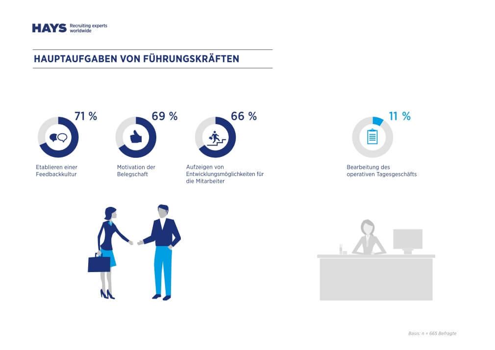 Hauptaufgabe Führungskräfte lt. dem HAYS HR Report 2014-2015