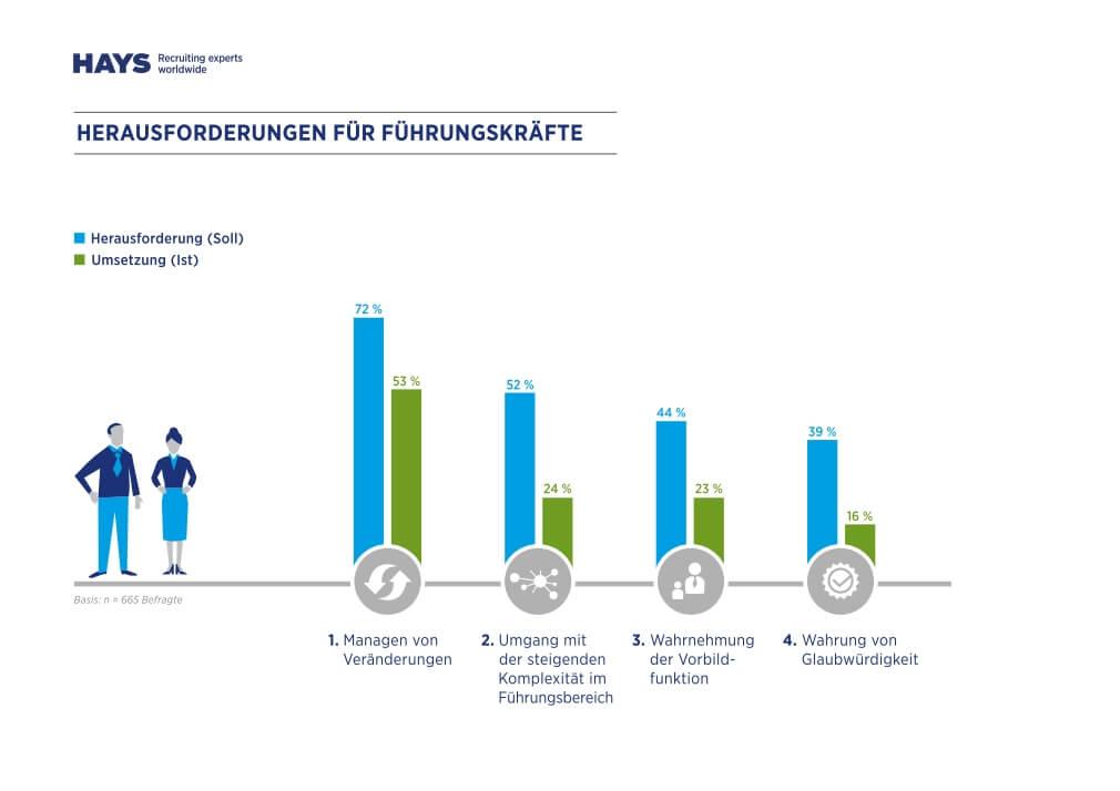 Herausforderungen Führungskräfte (c) HAYS HR Report 2014-2015