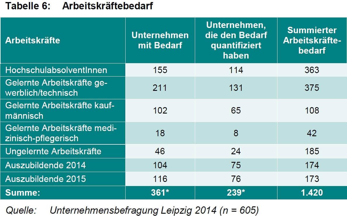 Tabelle 6 Arbeitskräftebedarf (c) Unternehmensbefragung Leipzig 2014