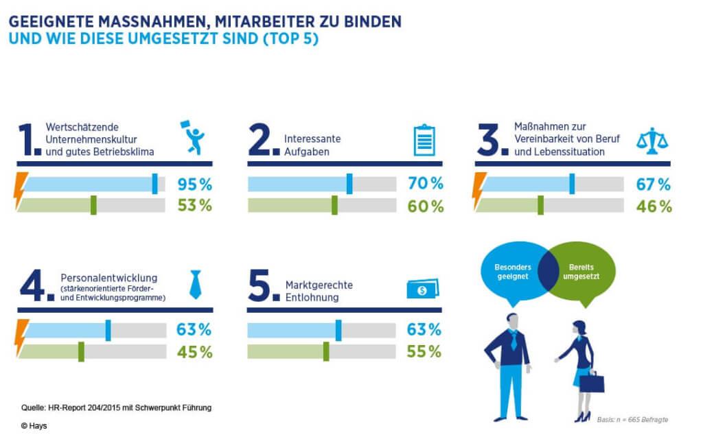 Hays HR-Report 2014/2015 Mitarbeiterbindung