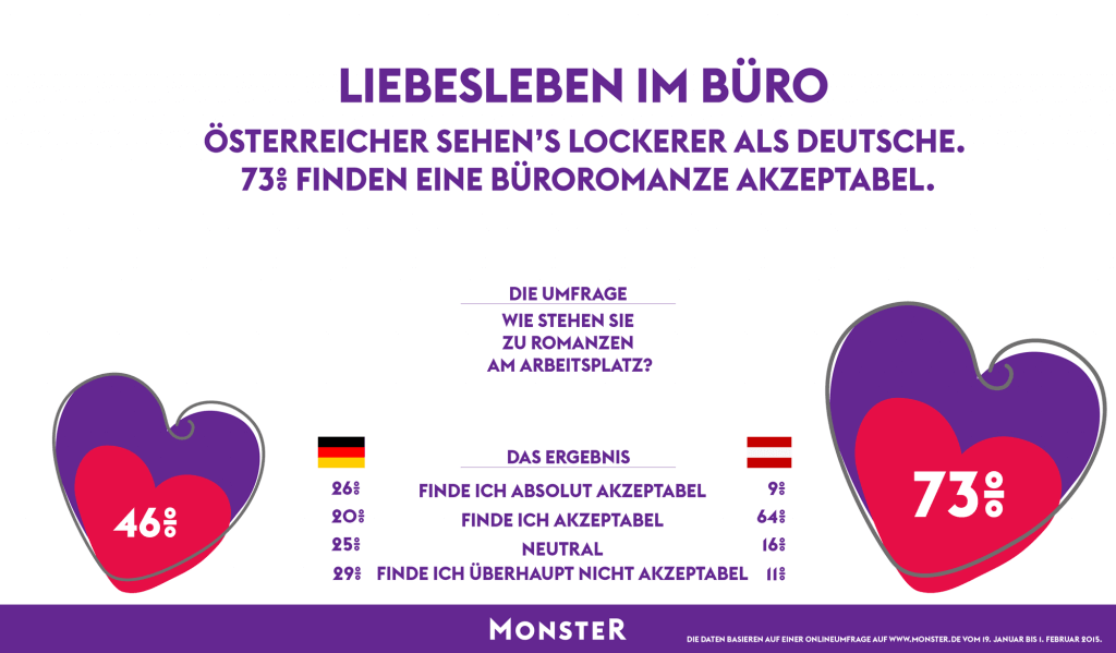 Infografik zur Akzeptanz der Romanze am Arbeitsplatz (c) 2015 Monster.de