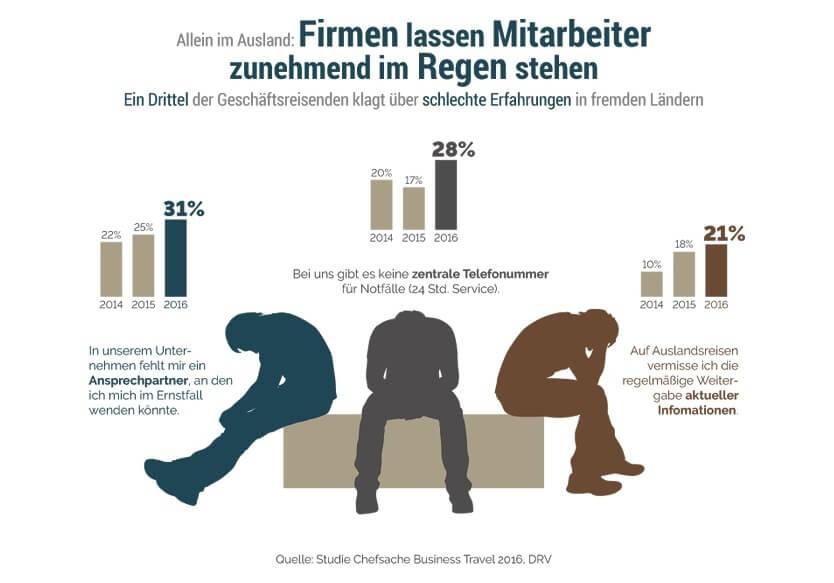 Infografik Allein im Ausland aus Chefsache Business Travel 2016 (c) DRV Deutscher Reiseverband e.V.