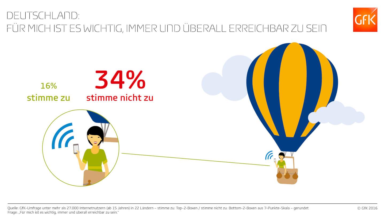 Infografik immer und überall erreichbar Deutschland (c) GFK