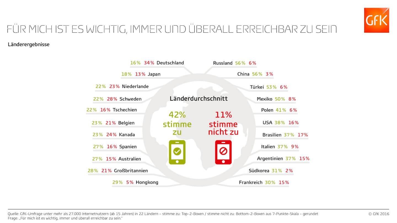 Infografik immer und überall erreichbar Länderergebnisse (c) GFK