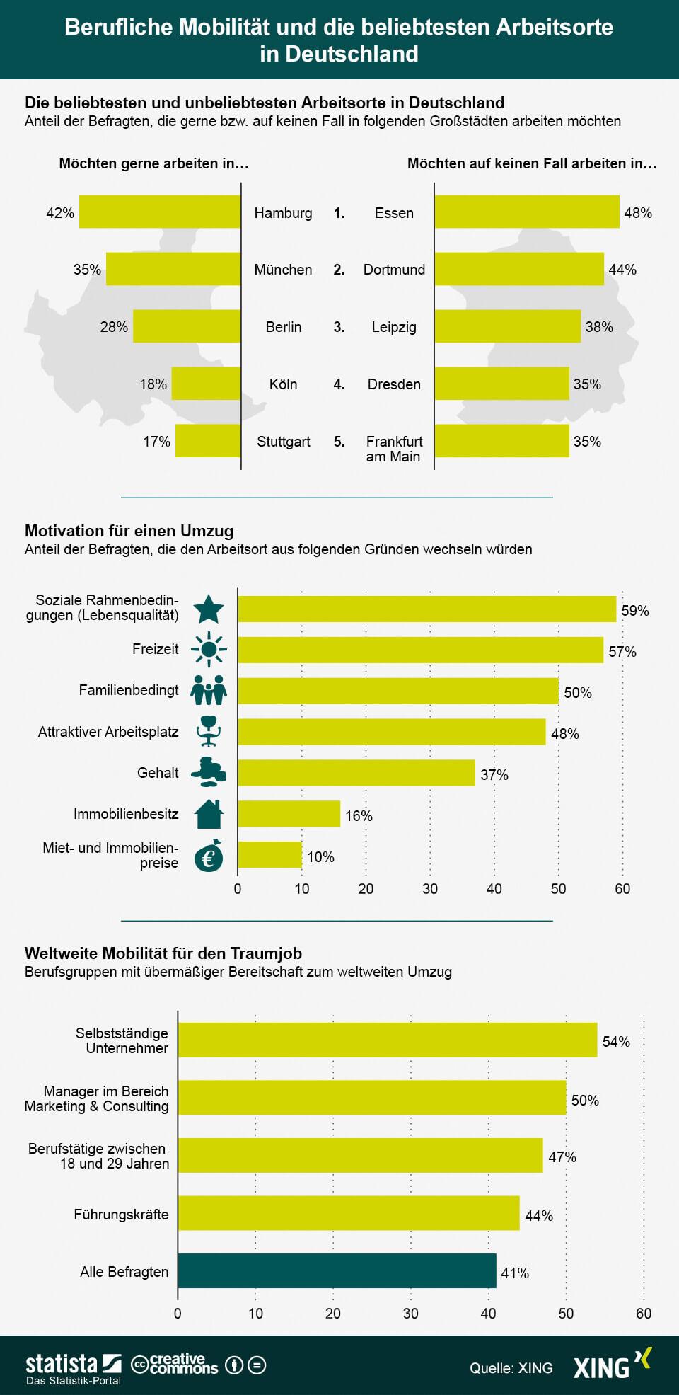 Wo würden die Deutschen beruflich bedingt am liebsten hinziehen ?, fragte XING.