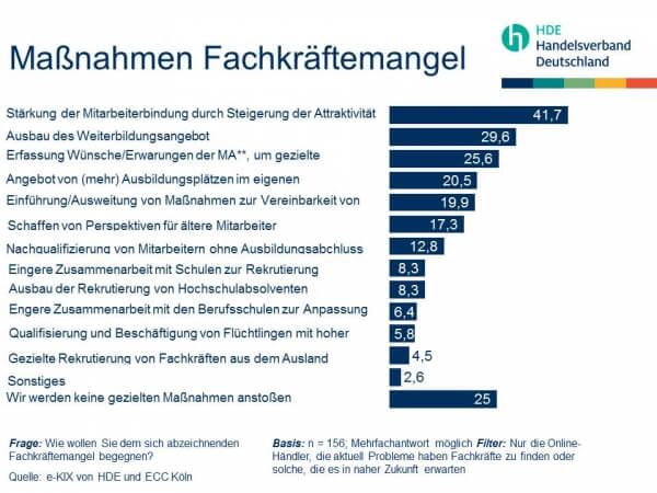 Fachkräftemangel Einzelhandel Maßnahmen (c) e-Kix HDE und ECC Köln