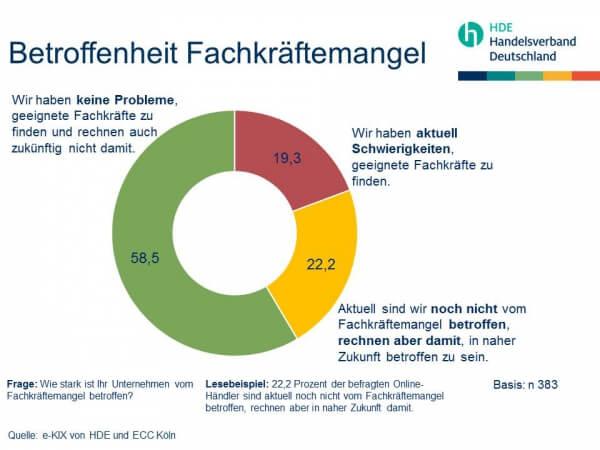 Fachkräftemangel Einzelhandel Betroffenheit (c) e-Kix HDE und ECC Köln